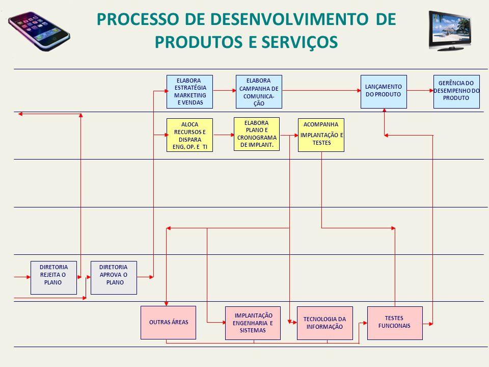 Gerência do Serviço R ESPONSABILIDADES POSICIONAMENTO DO PRODUTO.