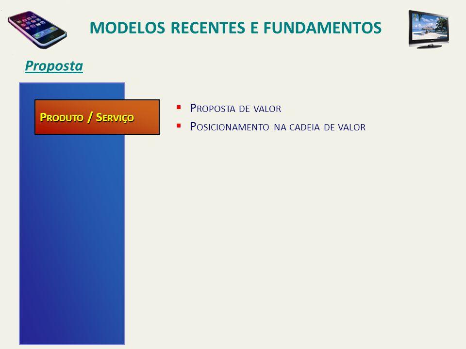 Compra/Vantagem competitiva MODELOS RECENTES E FUNDAMENTOS ESTRUTURA COMPETIÇÃO ESTRATÉGIA DE ATUAÇÃO POTENCIAL DE MERCADO M ERCADO P RODUTO / S ERVIÇO