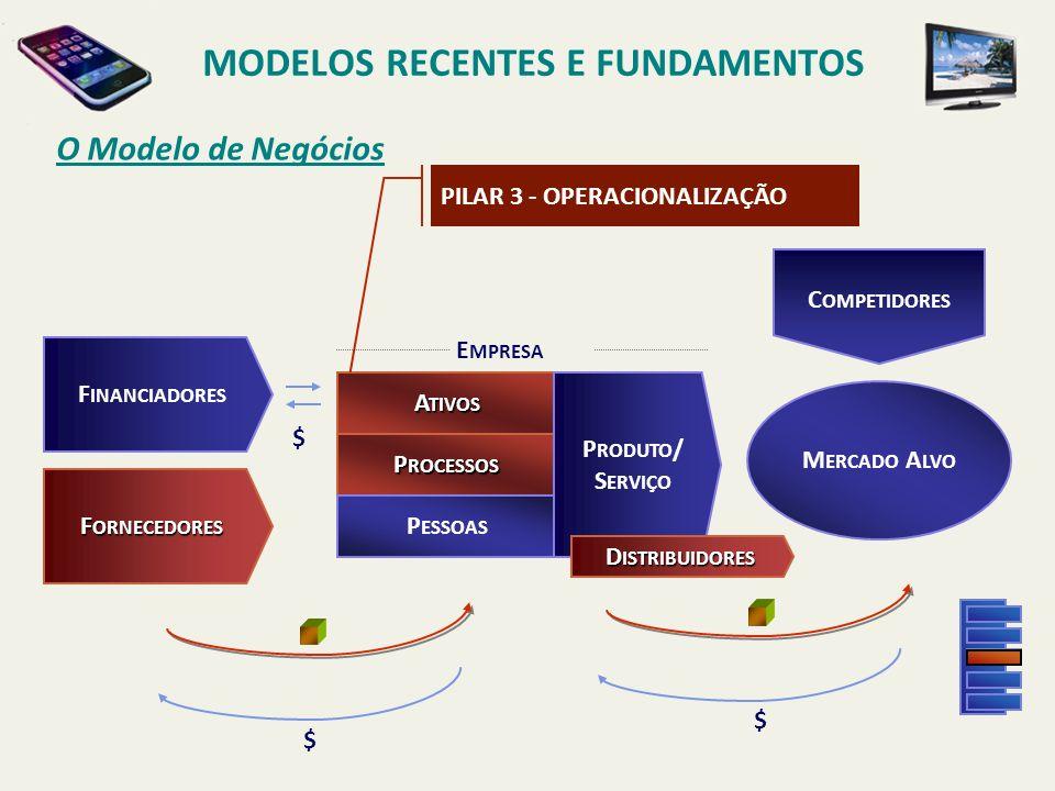 O Modelo de Negócios MODELOS RECENTES E FUNDAMENTOS P ROCESSOS M ERCADO A LVO C OMPETIDORES F INANCIADORES A TIVOS $ $ $ F ORNECEDORES P ESSOAS P RODUTO / S ERVIÇO PILAR 4 - ORGANIZAÇÃO D ISTRIBUIDORES E MPRESA