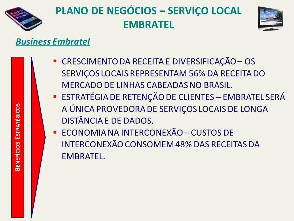 Business Embratel PLANO DE NEGÓCIOS – SERVIÇO LOCAL EMBRATEL ATRASOS TRÁFEGO DESBALANCEADO REGRAS DE INTERCONEXÃO BY-PASS EM CHAMADAS FIXO-MÓVEL RESISTÊNCIA DO CLIENTE NA MUDANÇA DO NÚMERO AUMENTO DOS CUSTOS DE AQUISIÇÃO DEVIDO AO INCREMENTO DA COMPETIÇÃO RAPIDEZ TEMPO DE MERCADO SINERGIAS COM DEMAIS SERVIÇOS EMBRATEL REDUÇÃO DO CUSTO DE ACESSO OTIMIZAÇÃO DO CAPEX OPORTUNIDADESRISCOSDESAFIOS PRIMEIRA A ENTRAR NO MERCADO NEGOCIAÇÕES DE BILL&KEEP POLÍTICA DE PRECIFICAÇÃO INTERCEPTAÇÃO E PLANO DE MIGRAÇÃO JANELAS DE OPORTUNIDADE NESTE MERCADO CARREGAM CONSIGO RISCOS DE OPERAÇÃO E MERCADOLÓGICOS