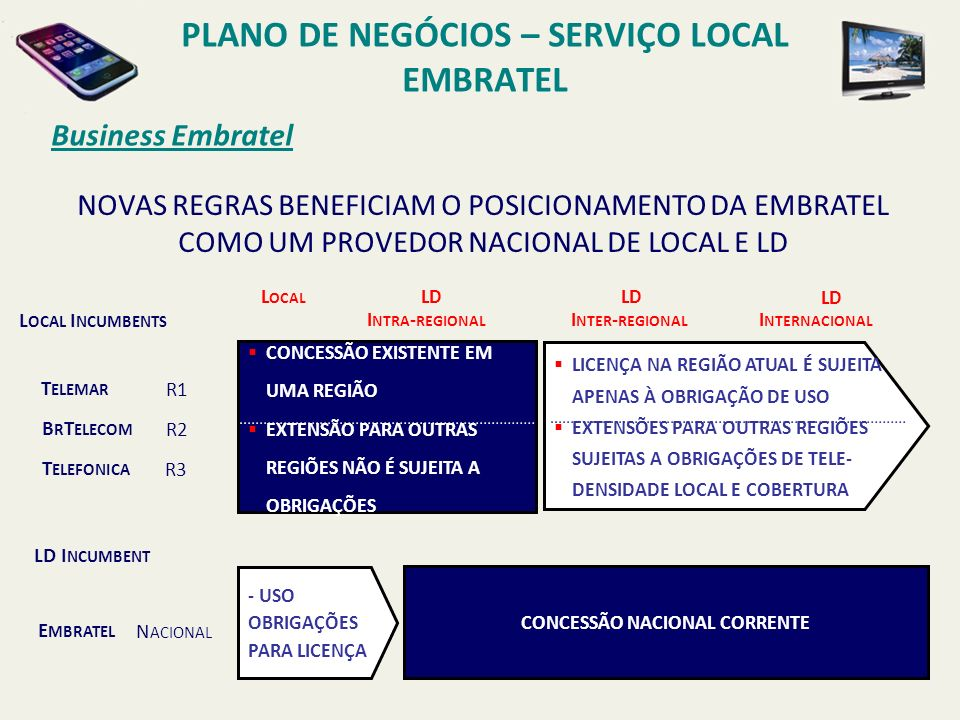 Business Embratel PLANO DE NEGÓCIOS – SERVIÇO LOCAL EMBRATEL 2002 2001 N OV D EZ J AN F EV M AR A BR M AI J UN 45 D EZ, 7 E MBRATEL OBTÉM A LICENÇA PARA O S ERVIÇO L OCAL 60+30 M AIO, 1 CERTIFICAÇÃO L ICENÇA PLANO DE NUMERAÇÃO E IMPLEMENTAÇÃO ACORDOS DE INTERCONEXÃO E IMPLEMENTAÇÃO LIBERAÇÃO DO REGULATÓRIO 30 + 60 45 TABELA DO TEMPO