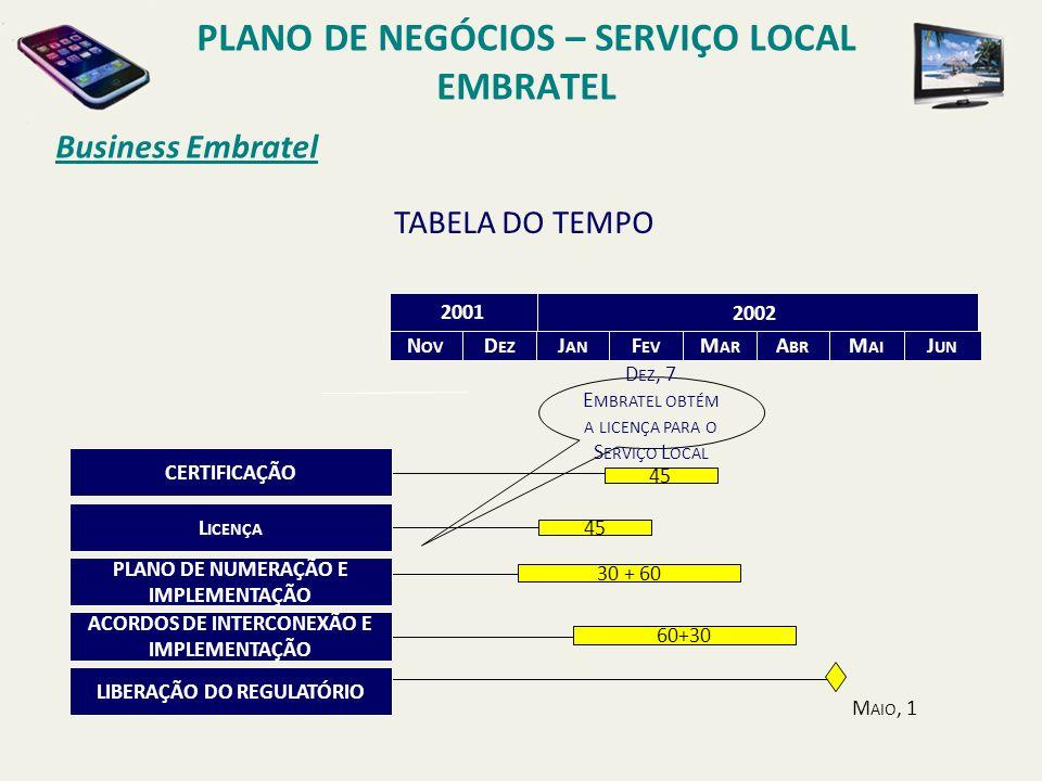 Business Embratel PLANO DE NEGÓCIOS – SERVIÇO LOCAL EMBRATEL HIGHLIGHTS DAS REGIÕES Fonte: Relatórios de Operadoras, 2Q 01 Região I Linhas Instaladas: 17,3 Milhões Linhas em Serviço: 84,7% Receitas de Serviços Locais (Set/01): R$ 5,3 Bilhões População Total: 92,8 Milhões Região II Linhas Instaladas: 9,8 Milhões Linhas em Serviço: 83,5% Receitas de Serviços Locais (Jun/01): R$ 2,8 Bilhões População Total: 39,8 Millions Região III Linhas Instaladas: 14,3 Milhões Linhas em Serviço: 87,8% Receitas de Serviços Locais (Set/01): R$ 5,6 Bilhões População Total: 37,0 Milhões MAPA DO MERCADO DAS OPERADORAS