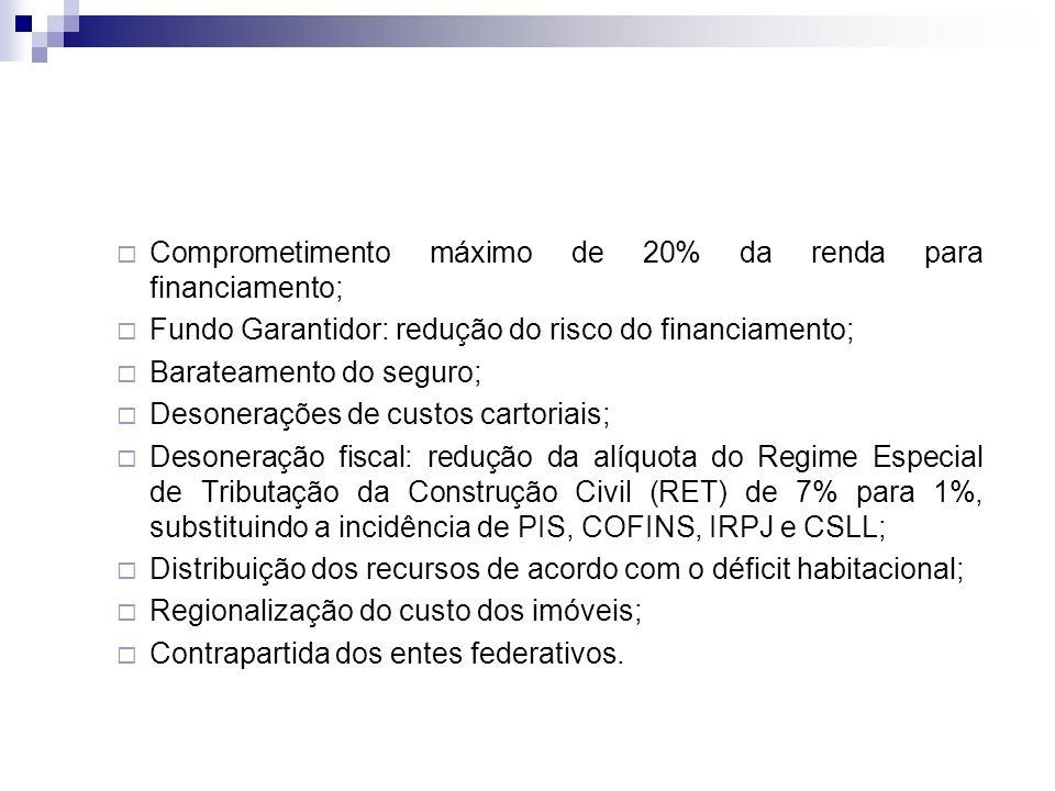 Comprometimento máximo de 20% da renda para financiamento; Fundo Garantidor: redução do risco do financiamento; Barateamento do seguro; Desonerações de custos cartoriais; Desoneração fiscal: redução da alíquota do Regime Especial de Tributação da Construção Civil (RET) de 7% para 1%, substituindo a incidência de PIS, COFINS, IRPJ e CSLL; Distribuição dos recursos de acordo com o déficit habitacional; Regionalização do custo dos imóveis; Contrapartida dos entes federativos.