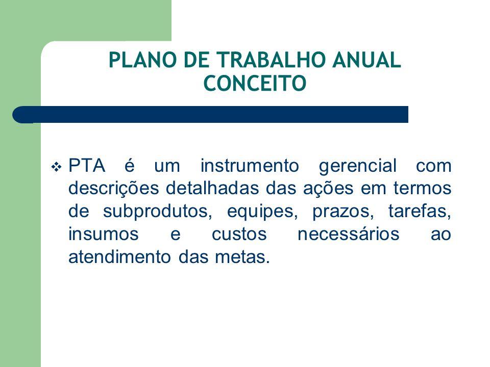 PLANO DE TRABALHO ANUAL CONCEITO PTA é um instrumento gerencial com descrições detalhadas das ações em termos de subprodutos, equipes, prazos, tarefas