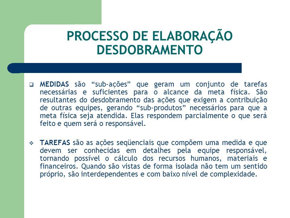 PROCESSO DE ELABORAÇÃO DESDOBRAMENTO MEDIDAS são sub-ações que geram um conjunto de tarefas necessárias e suficientes para o alcance da meta física. S