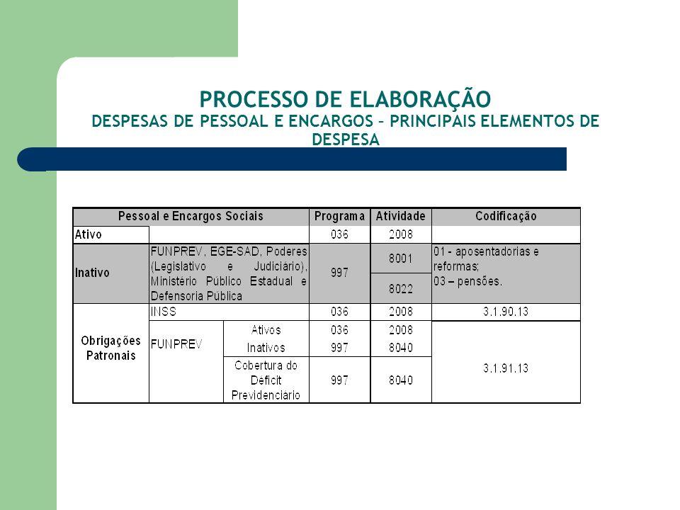 PROCESSO DE ELABORAÇÃO DESPESAS DE PESSOAL E ENCARGOS – PRINCIPAIS ELEMENTOS DE DESPESA