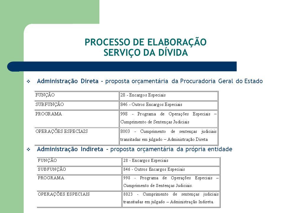 PROCESSO DE ELABORAÇÃO SERVIÇO DA DÍVIDA Administração Direta - proposta orçamentária da Procuradoria Geral do Estado Administração Indireta – propost