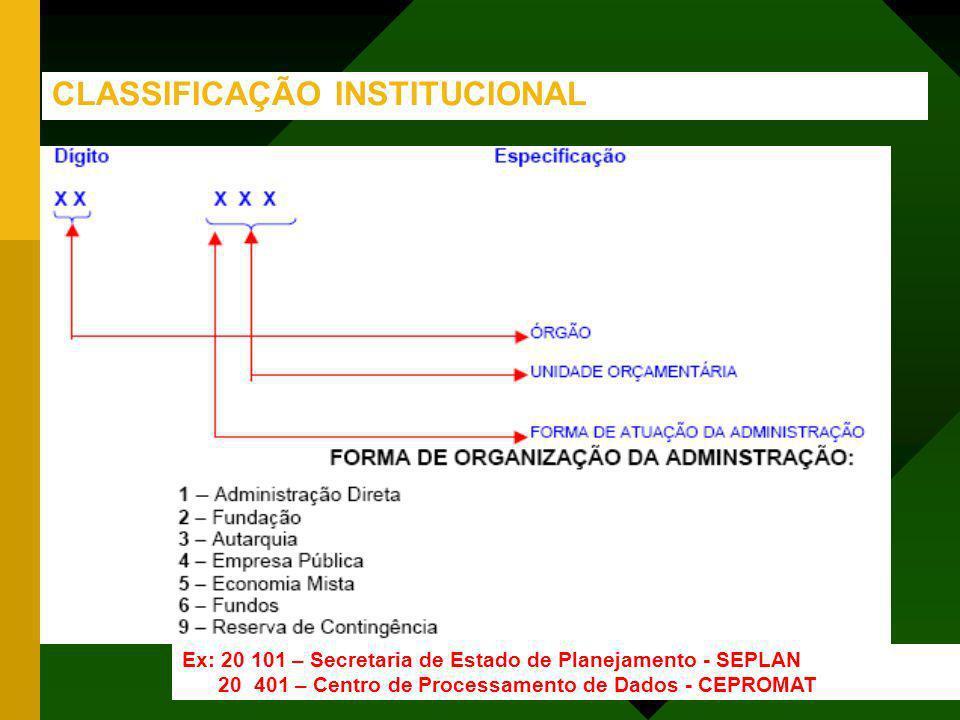 CLASSIFICAÇÃO INSTITUCIONAL Ex: 20 101 – Secretaria de Estado de Planejamento - SEPLAN 20 401 – Centro de Processamento de Dados - CEPROMAT
