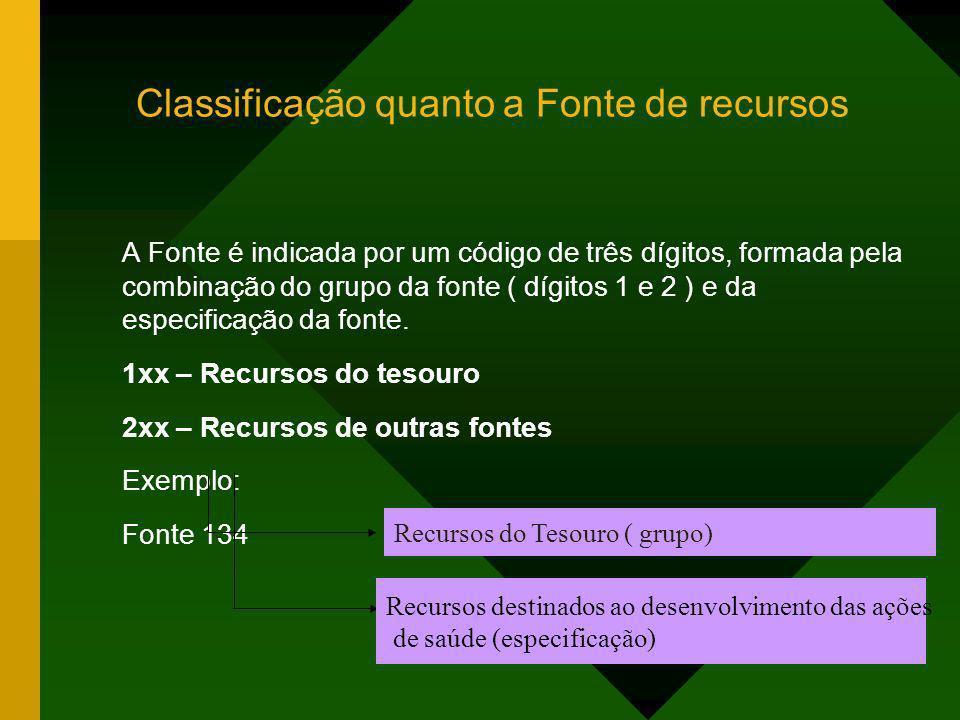 Classificação quanto a Fonte de recursos A Fonte é indicada por um código de três dígitos, formada pela combinação do grupo da fonte ( dígitos 1 e 2 )