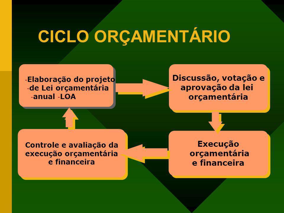 CICLO ORÇAMENTÁRIO - Elaboração do projeto - de Lei orçamentária - anual- - LOA - Elaboração do projeto - de Lei orçamentária - anual- - LOA Discussão