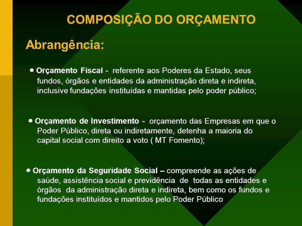 COMPOSIÇÃO DO ORÇAMENTO Abrangência: Orçamento Fiscal - referente aos Poderes da Estado, seus fundos, órgãos e entidades da administração direta e ind
