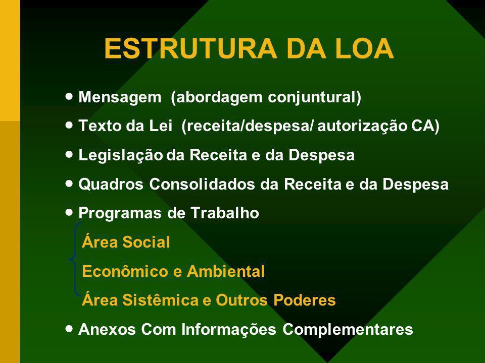 ESTRUTURA DA LOA Mensagem (abordagem conjuntural) Texto da Lei (receita/despesa/ autorização CA) Legislação da Receita e da Despesa Quadros Consolidad