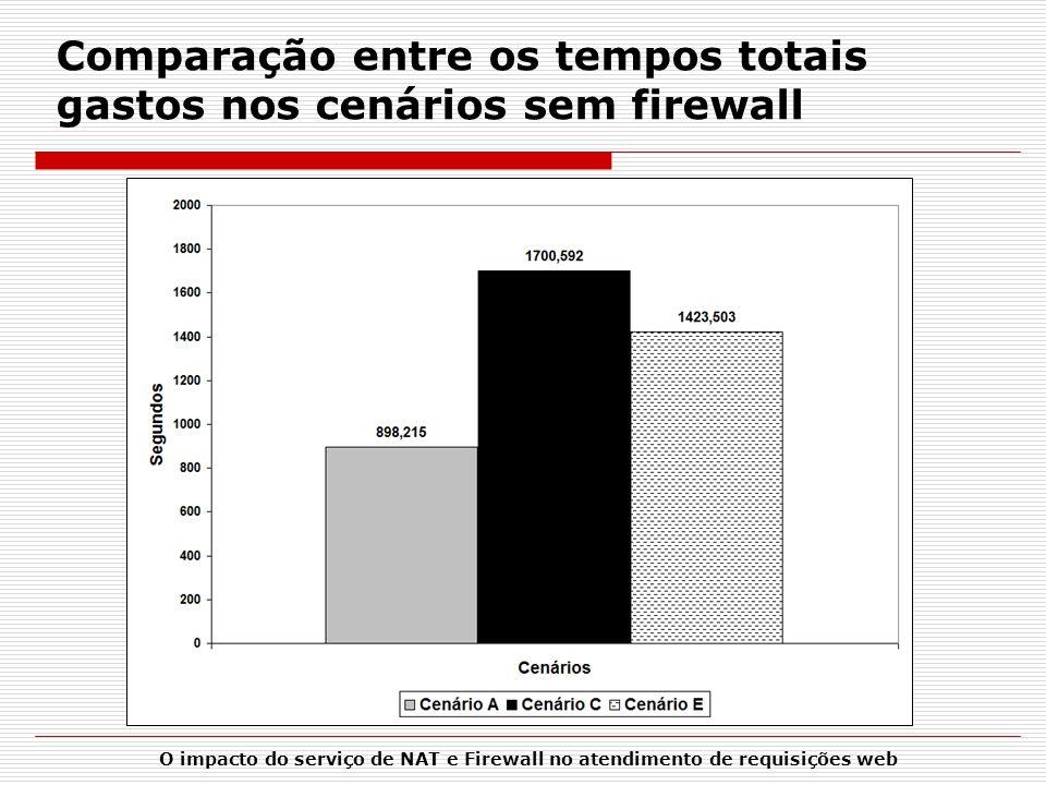 O impacto do serviço de NAT e Firewall no atendimento de requisições web Comparação entre os tempos totais gastos nos cenários sem firewall