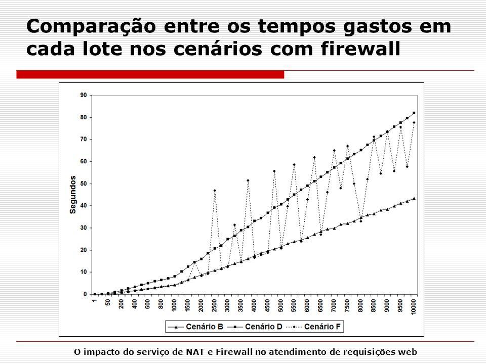 O impacto do serviço de NAT e Firewall no atendimento de requisições web Comparação entre os tempos gastos em cada lote nos cenários com firewall