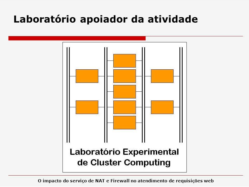 O impacto do serviço de NAT e Firewall no atendimento de requisições web Laboratório apoiador da atividade