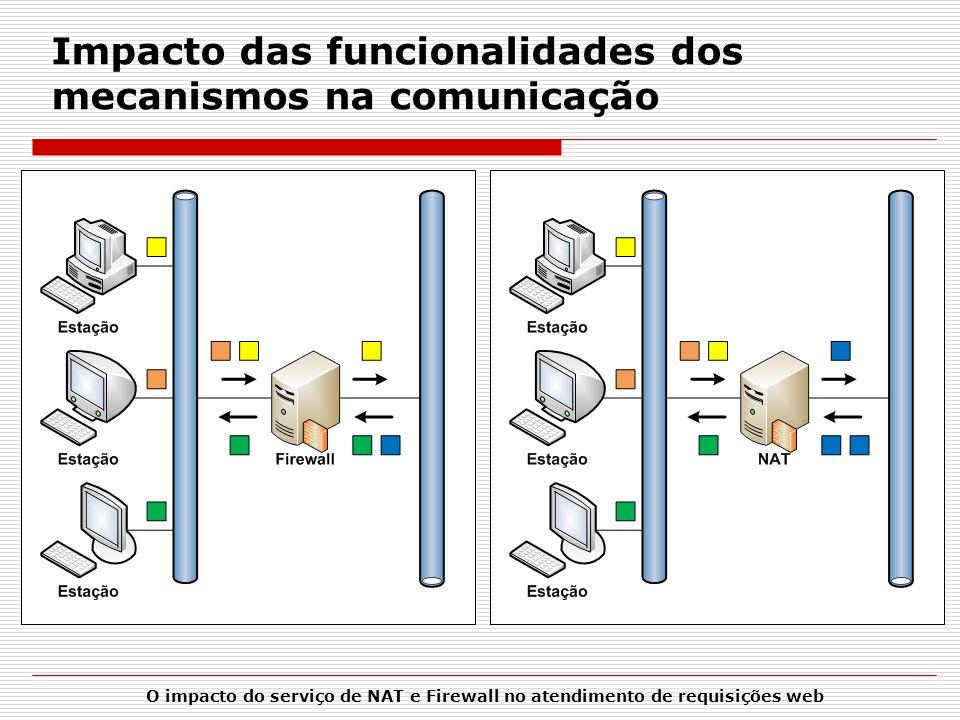 O impacto do serviço de NAT e Firewall no atendimento de requisições web Impacto das funcionalidades dos mecanismos na comunicação