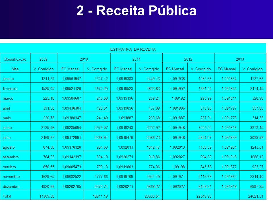 2 - Receita Pública ESTIMATIVA DA RECEITA Classificação20092010201120122013 MêsV. CorrigidoFC MensalV. CorrigidoFC MensalV. CorrigidoFC MensalV. Corri