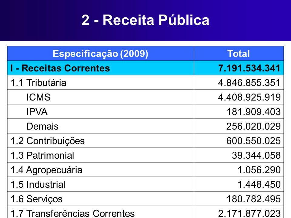 2 - Receita Pública Especificação (2009)Total I - Receitas Correntes7.191.534.341 1.1 Tributária4.846.855.351 ICMS4.408.925.919 IPVA181.909.403 Demais