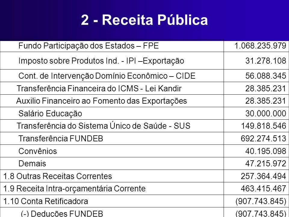 2 - Receita Pública Fundo Participação dos Estados – FPE1.068.235.979 Imposto sobre Produtos Ind. - IPI –Exportação31.278.108 Cont. de Intervenção Dom
