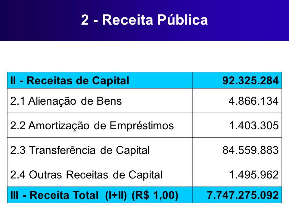 2 - Receita Pública II - Receitas de Capital92.325.284 2.1 Alienação de Bens4.866.134 2.2 Amortização de Empréstimos1.403.305 2.3 Transferência de Cap