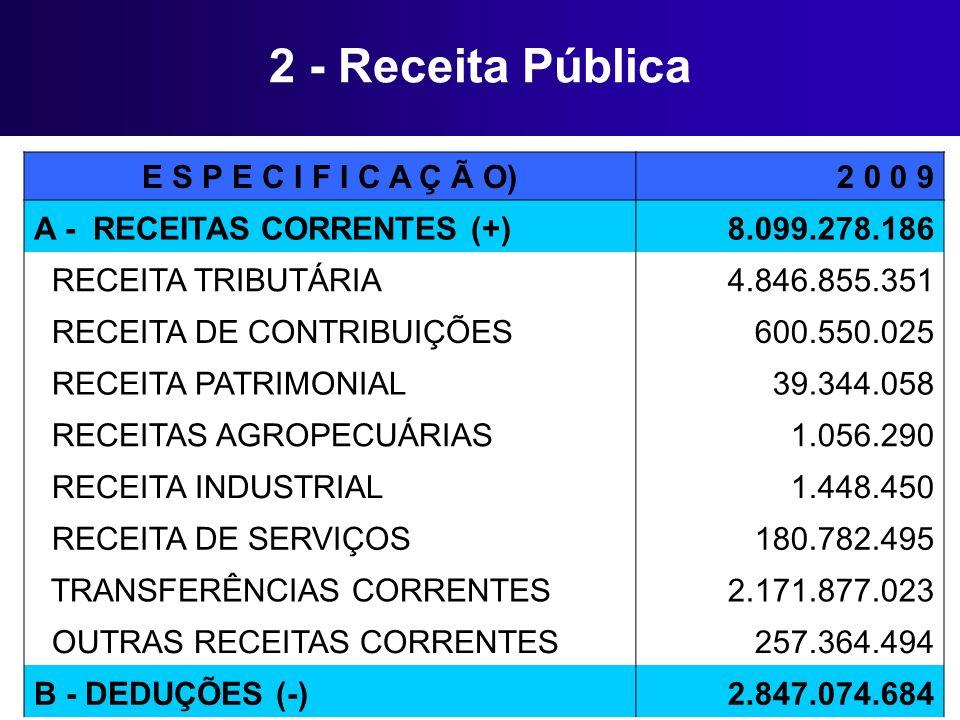 2 - Receita Pública E S P E C I F I C A Ç Ã O)2 0 0 9 A - RECEITAS CORRENTES (+) 8.099.278.186 RECEITA TRIBUTÁRIA 4.846.855.351 RECEITA DE CONTRIBUIÇÕ