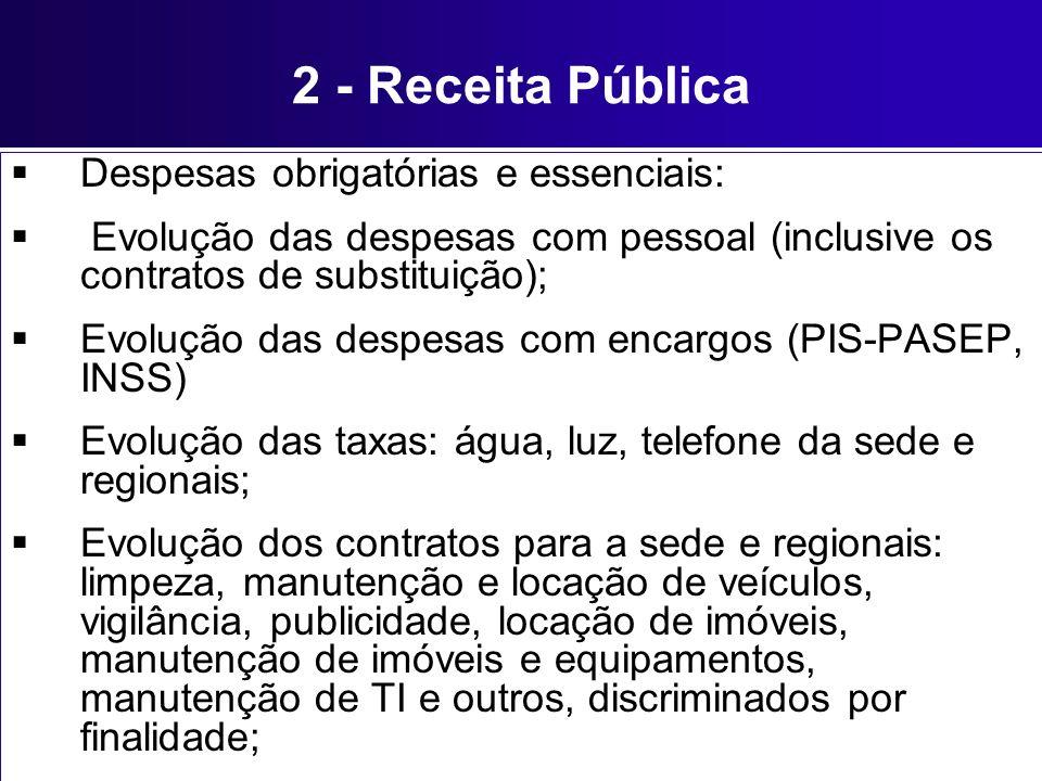 2 - Receita Pública Despesas obrigatórias e essenciais: Evolução das despesas com pessoal (inclusive os contratos de substituição); Evolução das despe