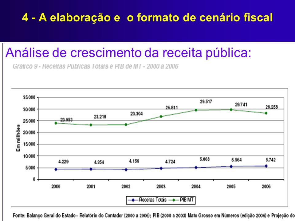 Análise de crescimento da receita pública: 4 - A elaboração e o formato de cenário fiscal
