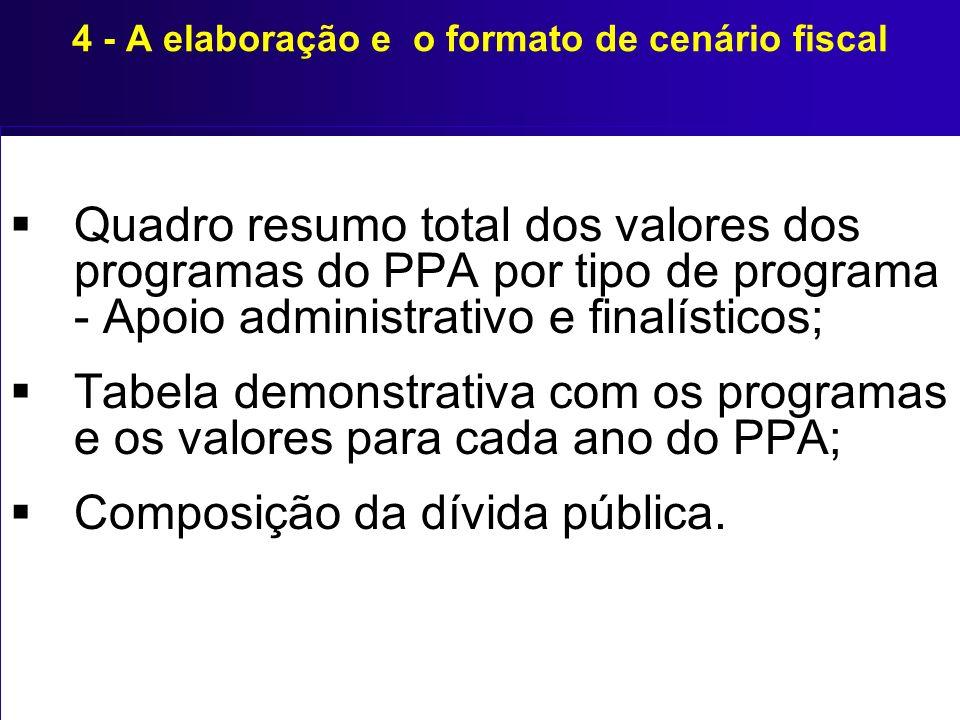 4 - A elaboração e o formato de cenário fiscal Quadro resumo total dos valores dos programas do PPA por tipo de programa - Apoio administrativo e fina