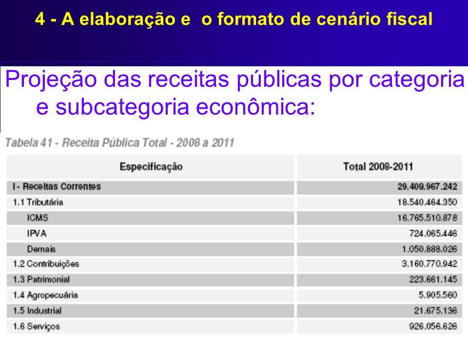 Projeção das receitas públicas por categoria e subcategoria econômica: