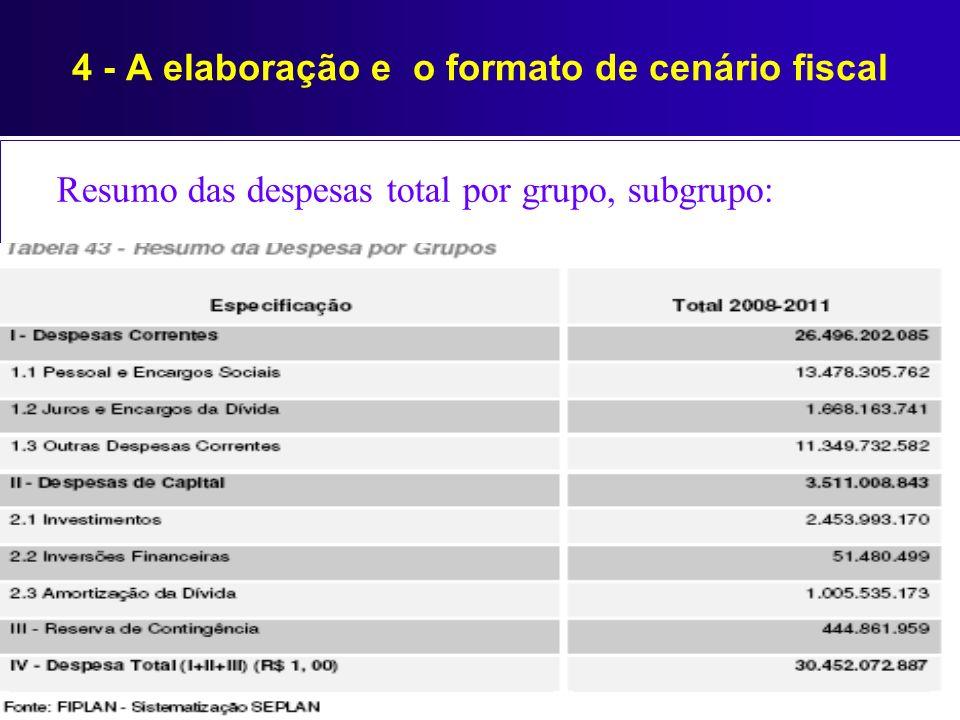 Resumo das despesas total por grupo, subgrupo: