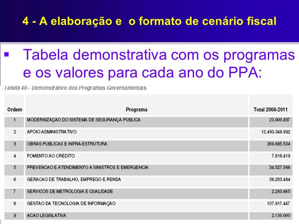 4 - A elaboração e o formato de cenário fiscal Tabela demonstrativa com os programas e os valores para cada ano do PPA: