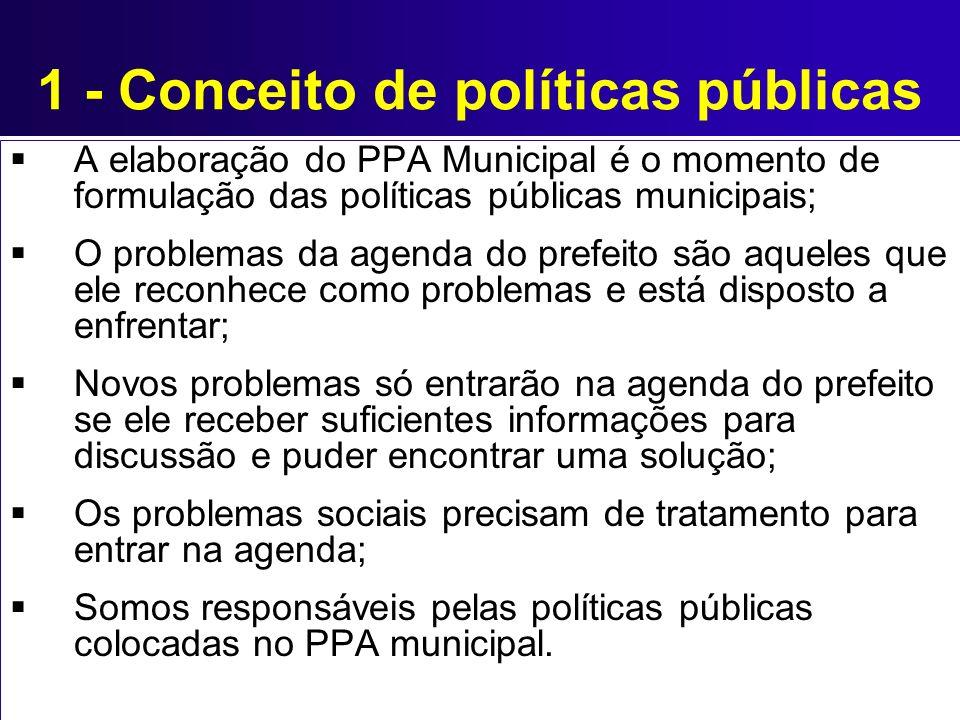 1 - Conceito de políticas públicas A elaboração do PPA Municipal é o momento de formulação das políticas públicas municipais; O problemas da agenda do