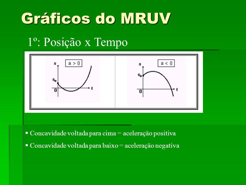 Gráficos do MRUV 1º: Posição x Tempo Concavidade voltada para cima = aceleração positiva Concavidade voltada para baixo = aceleração negativa