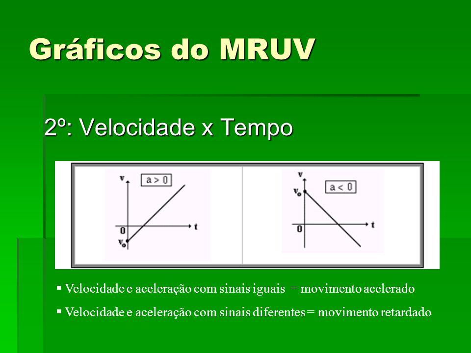 Gráficos do MRUV 2º: Velocidade x Tempo Velocidade e aceleração com sinais iguais = movimento acelerado Velocidade e aceleração com sinais diferentes