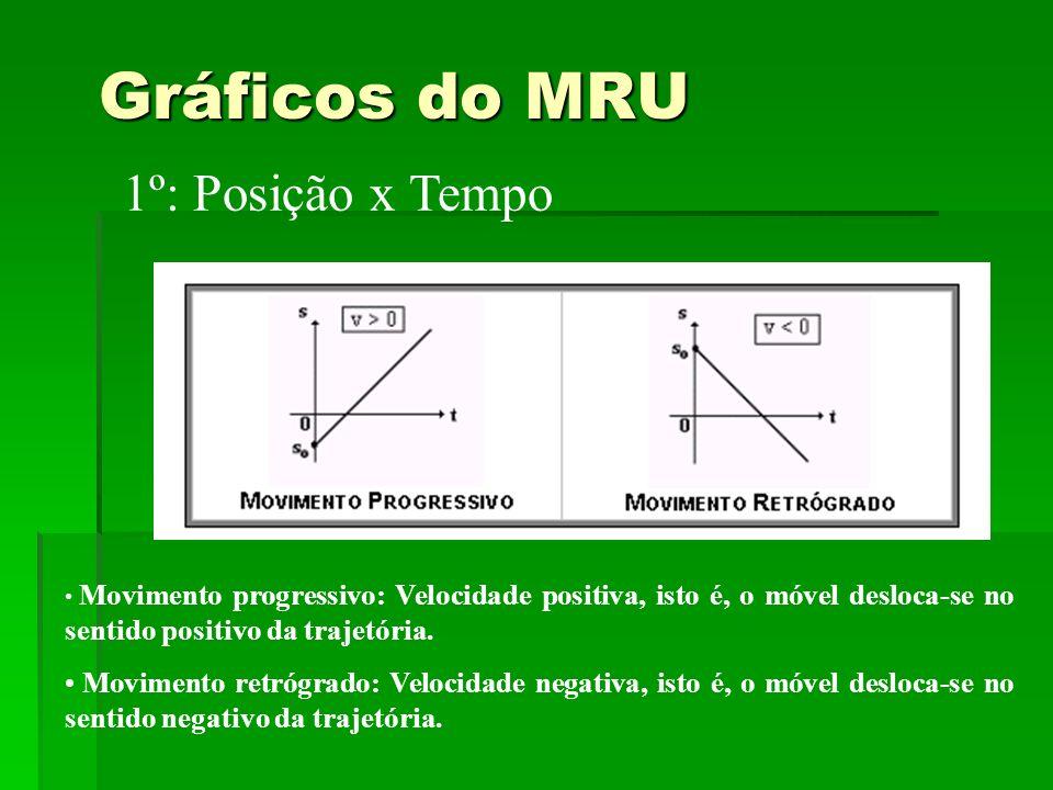 Gráficos do MRU Movimento progressivo: Velocidade positiva, isto é, o móvel desloca-se no sentido positivo da trajetória. Movimento retrógrado: Veloci