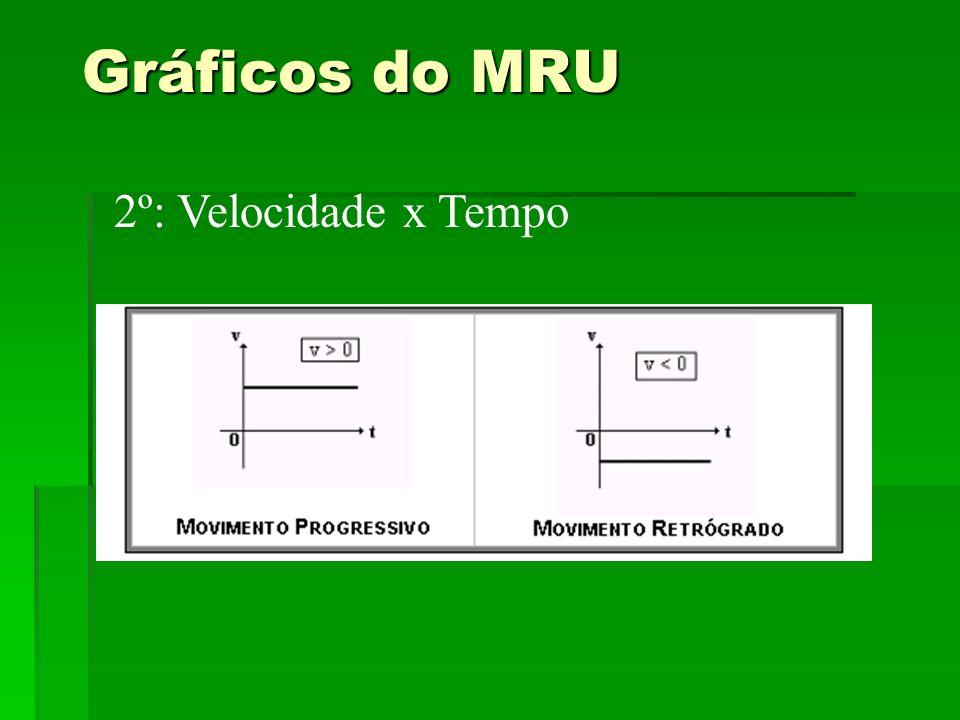 Gráficos do MRU 2º: Velocidade x Tempo