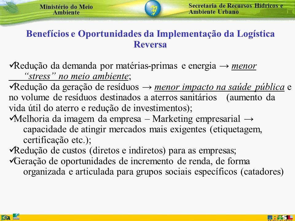 Secretaria de Recursos Hídricos e Ambiente Urbano Ministério do Meio Ambiente Benefícios e Oportunidades da Implementação da Logística Reversa Redução