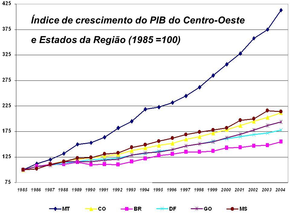 Índice de crescimento do PIB do Centro-Oeste e Estados da Região (1985 =100)