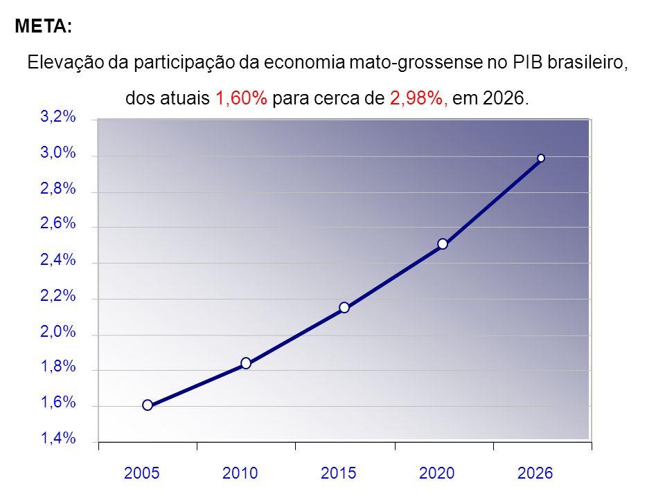 1,4% 1,6% 1,8% 2,0% 2,2% 2,4% 2,6% 2,8% 3,0% 3,2% 20052010201520202026 Elevação da participação da economia mato-grossense no PIB brasileiro, dos atuais 1,60% para cerca de 2,98%, em 2026.