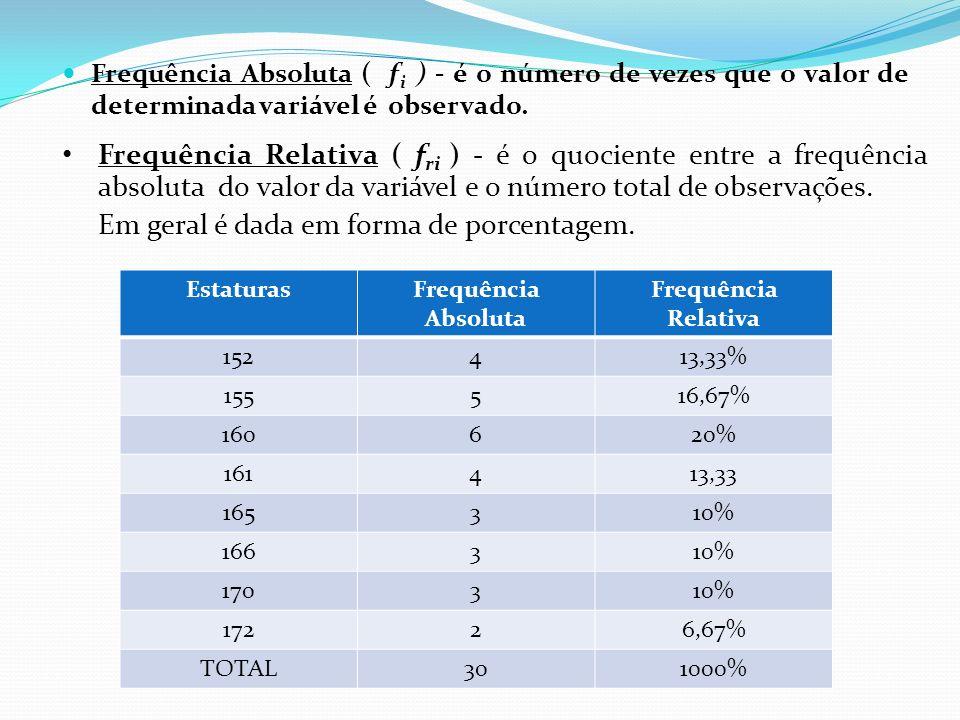 Organização dos dados Uma professor fez um levantamento da estatura, em centímetros, de cada um dos 30 alunos de determinada turma e anotou Os 30 alun