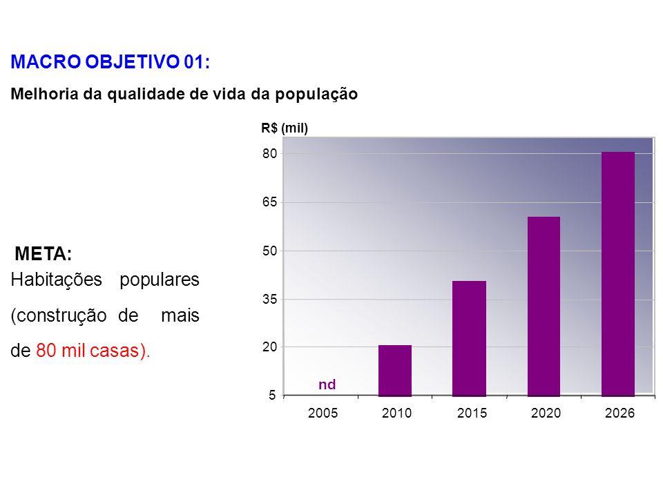MACRO OBJETIVO 01: Melhoria da qualidade de vida da população 5 20 35 50 65 80 20052010201520202026 Habitações populares (construção de mais de 80 mil casas).