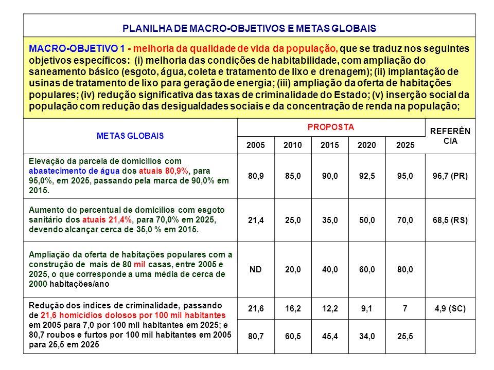 PLANILHA DE MACRO-OBJETIVOS E METAS GLOBAIS MACRO-OBJETIVO 1 - melhoria da qualidade de vida da população, que se traduz nos seguintes objetivos específicos: (i) melhoria das condições de habitabilidade, com ampliação do saneamento básico (esgoto, água, coleta e tratamento de lixo e drenagem); (ii) implantação de usinas de tratamento de lixo para geração de energia; (iii) ampliação da oferta de habitações populares; (iv) redução significativa das taxas de criminalidade do Estado; (v) inserção social da população com redução das desigualdades sociais e da concentração de renda na população; METAS GLOBAIS PROPOSTA REFERÊN CIA 20052010201520202025 Elevação da parcela de domicílios com abastecimento de água dos atuais 80,9%, para 95,0%, em 2025, passando pela marca de 90,0% em 2015.
