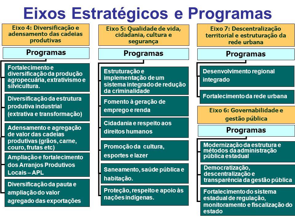 Fortalecimento e diversificação da produção agropecuária, extrativismo e silvicultura.