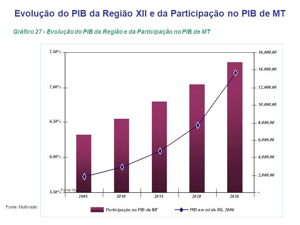 Evolução do PIB da Região XII e da Participação no PIB de MT Fonte: Multivisão Gráfico 27 - Evolução do PIB da Região e da Participação no PIB de MT
