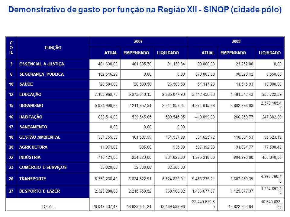 Demonstrativo de gasto por função na Região XII - SINOP (cidade pólo) C O D. FUNÇÃO 20072008 ATUALEMPENHADOLIQUIDADOATUALEMPENHADOLIQUIDADO 3ESSENCIAL