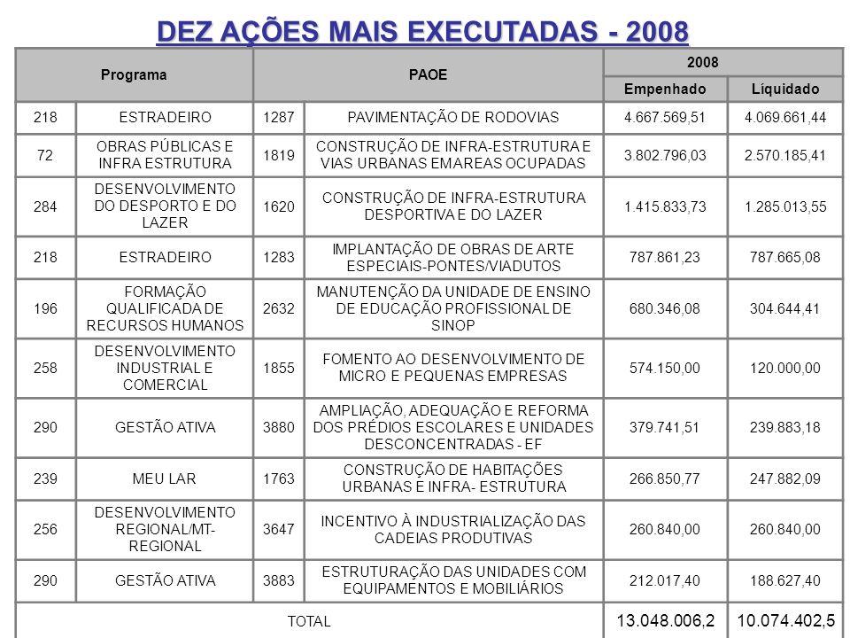 DEZ AÇÕES MAIS EXECUTADAS - 2008 ProgramaPAOE 2008 EmpenhadoLíquidado 218ESTRADEIRO1287PAVIMENTAÇÃO DE RODOVIAS4.667.569,514.069.661,44 72 OBRAS PÚBLICAS E INFRA ESTRUTURA 1819 CONSTRUÇÃO DE INFRA-ESTRUTURA E VIAS URBANAS EM AREAS OCUPADAS 3.802.796,032.570.185,41 284 DESENVOLVIMENTO DO DESPORTO E DO LAZER 1620 CONSTRUÇÃO DE INFRA-ESTRUTURA DESPORTIVA E DO LAZER 1.415.833,731.285.013,55 218ESTRADEIRO1283 IMPLANTAÇÃO DE OBRAS DE ARTE ESPECIAIS-PONTES/VIADUTOS 787.861,23787.665,08 196 FORMAÇÃO QUALIFICADA DE RECURSOS HUMANOS 2632 MANUTENÇÃO DA UNIDADE DE ENSINO DE EDUCAÇÃO PROFISSIONAL DE SINOP 680.346,08304.644,41 258 DESENVOLVIMENTO INDUSTRIAL E COMERCIAL 1855 FOMENTO AO DESENVOLVIMENTO DE MICRO E PEQUENAS EMPRESAS 574.150,00120.000,00 290GESTÃO ATIVA3880 AMPLIAÇÃO, ADEQUAÇÃO E REFORMA DOS PRÉDIOS ESCOLARES E UNIDADES DESCONCENTRADAS - EF 379.741,51239.883,18 239MEU LAR1763 CONSTRUÇÃO DE HABITAÇÕES URBANAS E INFRA- ESTRUTURA 266.850,77247.882,09 256 DESENVOLVIMENTO REGIONAL/MT- REGIONAL 3647 INCENTIVO À INDUSTRIALIZAÇÃO DAS CADEIAS PRODUTIVAS 260.840,00 290GESTÃO ATIVA3883 ESTRUTURAÇÃO DAS UNIDADES COM EQUIPAMENTOS E MOBILIÁRIOS 212.017,40188.627,40 TOTAL 13.048.006,210.074.402,5