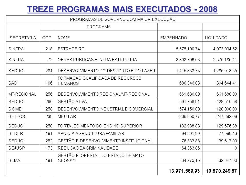 TREZE PROGRAMAS MAIS EXECUTADOS - 2008 PROGRAMAS DE GOVERNO COM MAIOR EXECUÇÃO SECRETARIA PROGRAMA CÓDNOMEEMPENHADOLIQUIDADO SINFRA218ESTRADEIRO5.575.190,744.973.094,52 SINFRA72OBRAS PUBLICAS E INFRA ESTRUTURA3.802.796,032.570.185,41 SEDUC284DESENVOLVIMENTO DO DESPORTO E DO LAZER1.415.833,731.285.013,55 SAD196 FORMAÇÃO QUALIFICADA DE RECURSOS HUMANOS680.346,08304.644,41 MT-REGIONAL256DESENVOLVIMENTO REGIONAL/MT-REGIONAL661.680,00 SEDUC290GESTÃO ATIVA591.758,91428.510,58 SICME258DESENVOLVIMENTO INDUSTRIAL E COMERCIAL574.150,00120.000,00 SETECS239MEU LAR266.850,77247.882,09 SEDUC250FORTALECIMENTO DO ENSINO SUPERIOR132.988,88129.676,38 SEDER191APOIO À AGRICULTURA FAMILIAR94.501,9077.598,43 SEDUC252GESTÃO E DESENVOLVIMENTO INSTITUCIONAL76.333,8839.617,00 SEJUSP173REDUÇÃO DA CRIMINALIDADE64.363,860 SEMA181 GESTÃO FLORESTAL DO ESTADO DE MATO GROSSO34.775,1532.347,50 13.971.569,9310.870.249,87