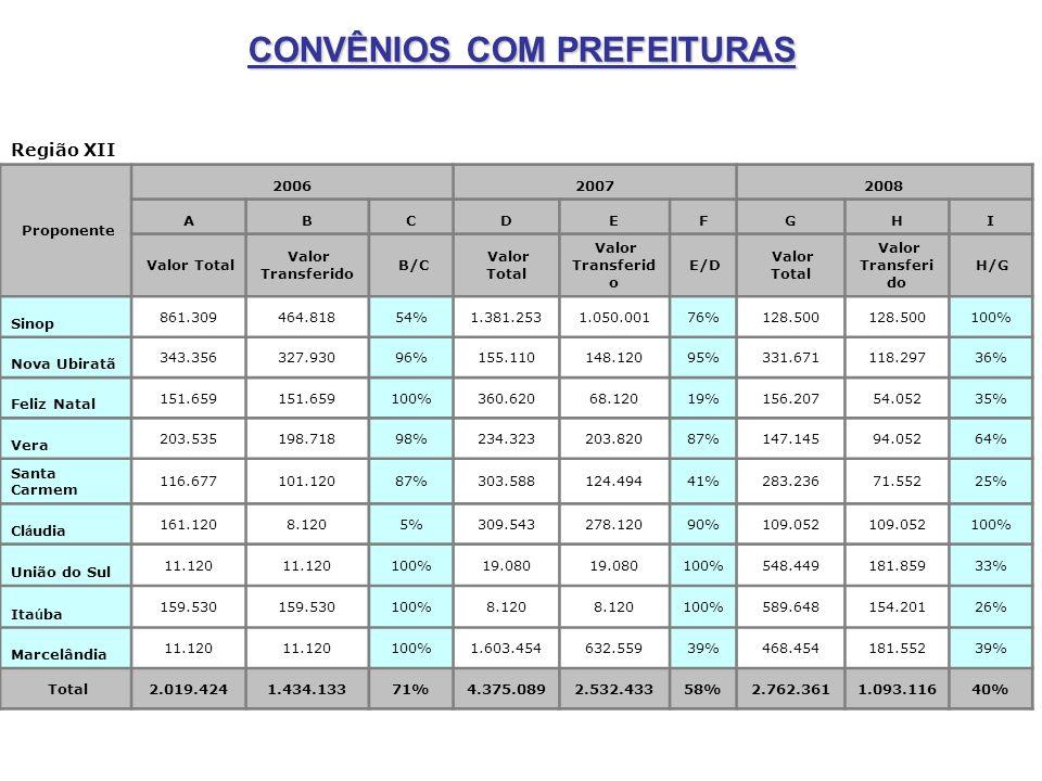 CONVÊNIOS COM PREFEITURAS Região XII Proponente 200620072008 ABCDEFGHI Valor Total Valor Transferido B/C Valor Total Valor Transferid o E/D Valor Tota