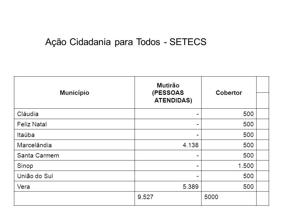 Município Mutirão (PESSOAS ATENDIDAS) Cobertor Cláudia-500 Feliz Natal-500 Itaúba-500 Marcelândia4.138500 Santa Carmem-500 Sinop-1.500 União do Sul-50