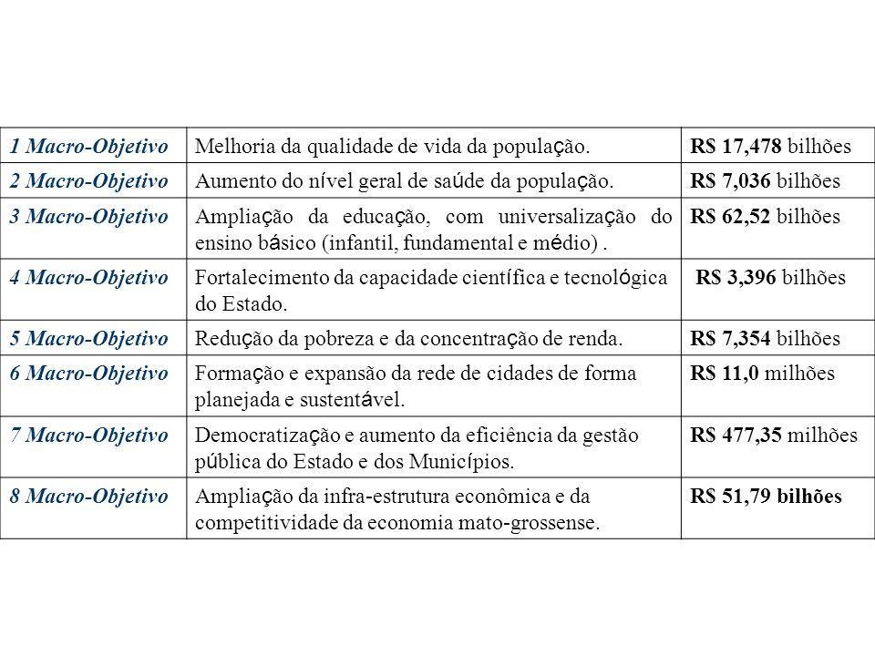 1 Macro-Objetivo Melhoria da qualidade de vida da popula ç ão. R$ 17,478 bilhões 2 Macro-Objetivo Aumento do n í vel geral de sa ú de da popula ç ão.
